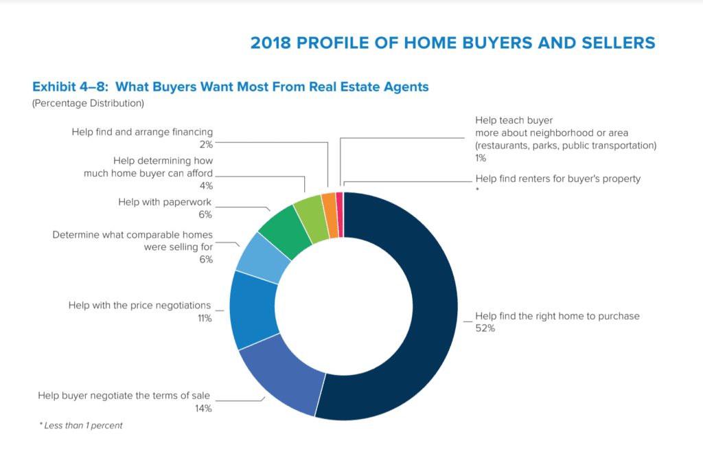 2018 NAR HBS Report on Homebuyers