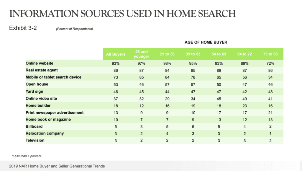 37% of homebuyers use online video search sites during home search.