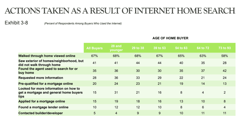 National Association of Realtors report on home buyers first actions when they find a home online
