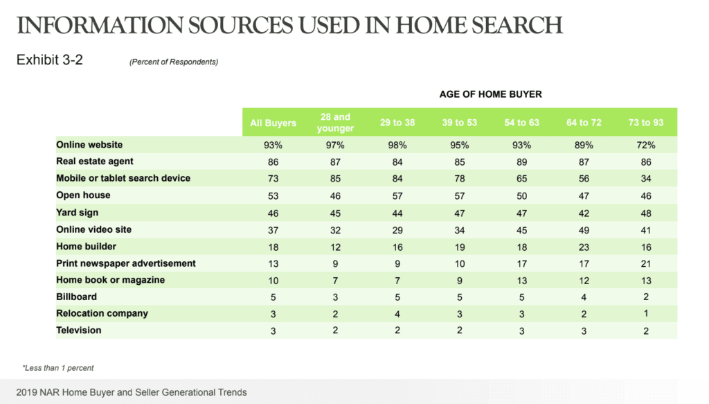 National Association of Realtors 2019 report on home search information sources used by real estate buyers.