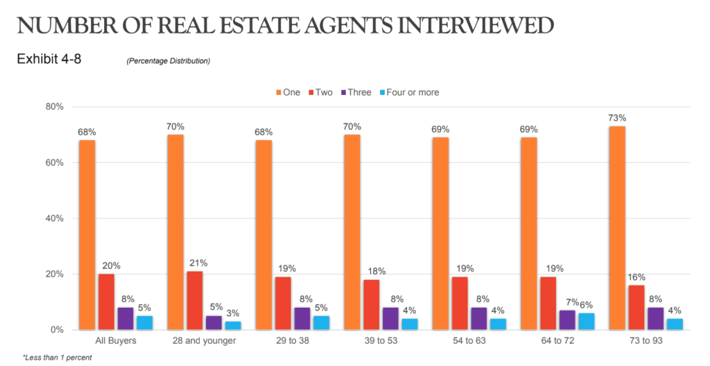 Nar data on the number of real estate agents interviewed when buying a home.