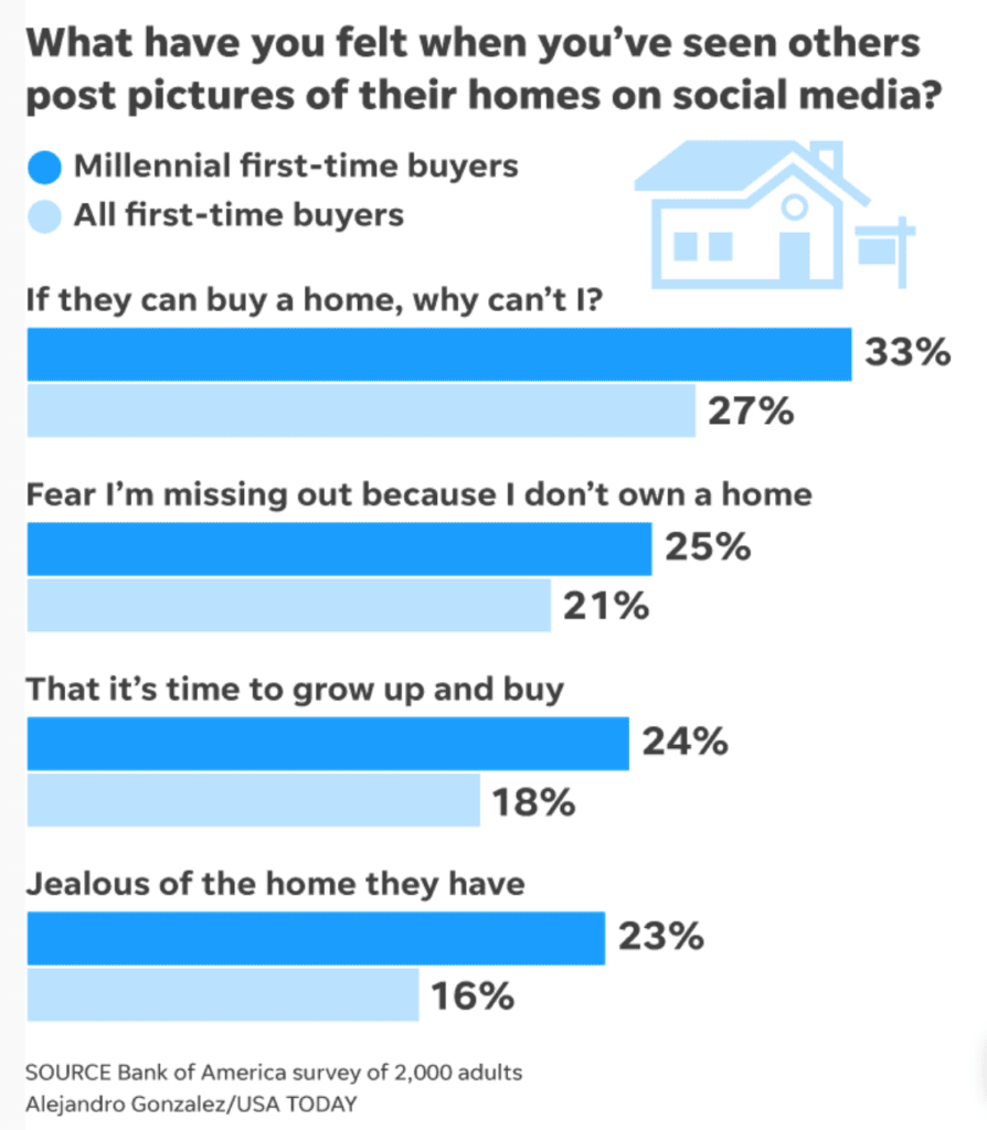 Social media influence on millennial first time home buyers when they see posts.