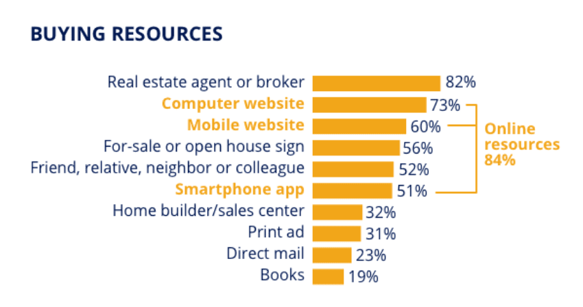 Zillow group research on information sources used by home buyers during real estate search. 56% use real estate for sale signs and open house signs.