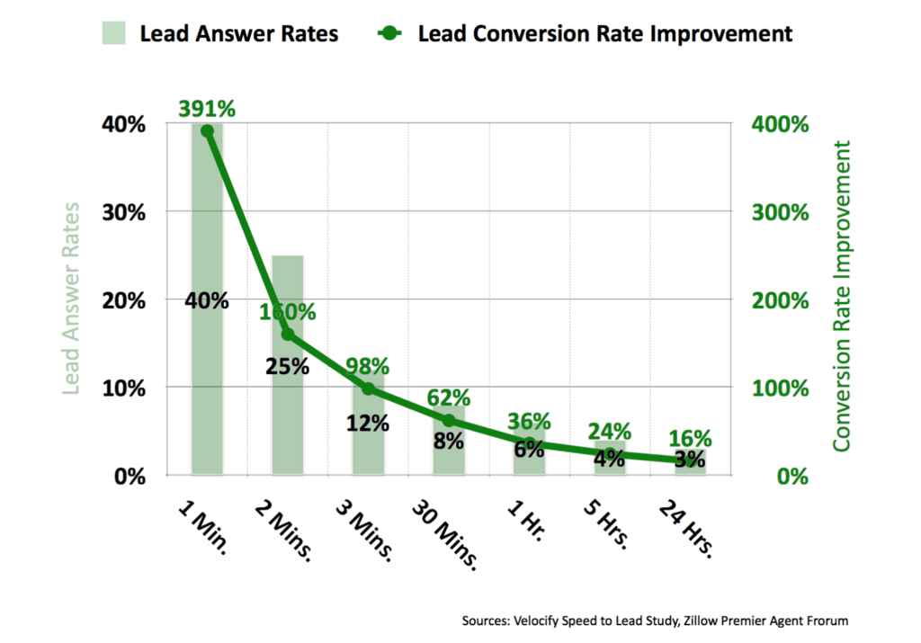 speed to lead conversion rates