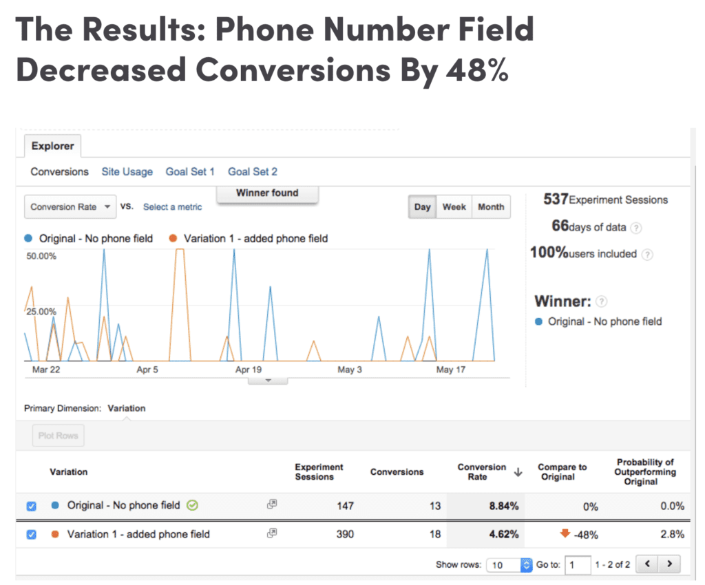 Requesting phone number field decreased land page conversion rate by 48%