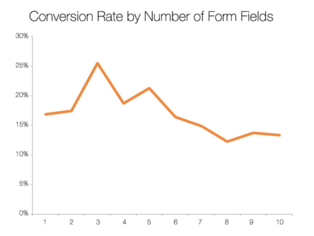 Landing page conversation rates based on number of lead form fields