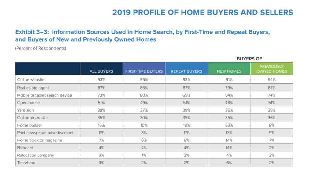73% of home buyers using mobile to search for homes with 39% calling yard signs